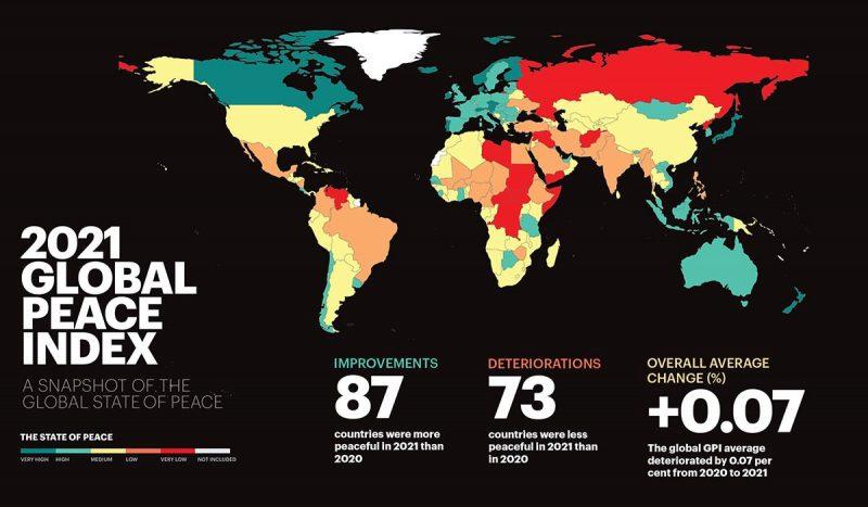PANDEMIA A FAVORIZAT CREȘTEREA NIVELULUI DE CONFLICT GLOBAL